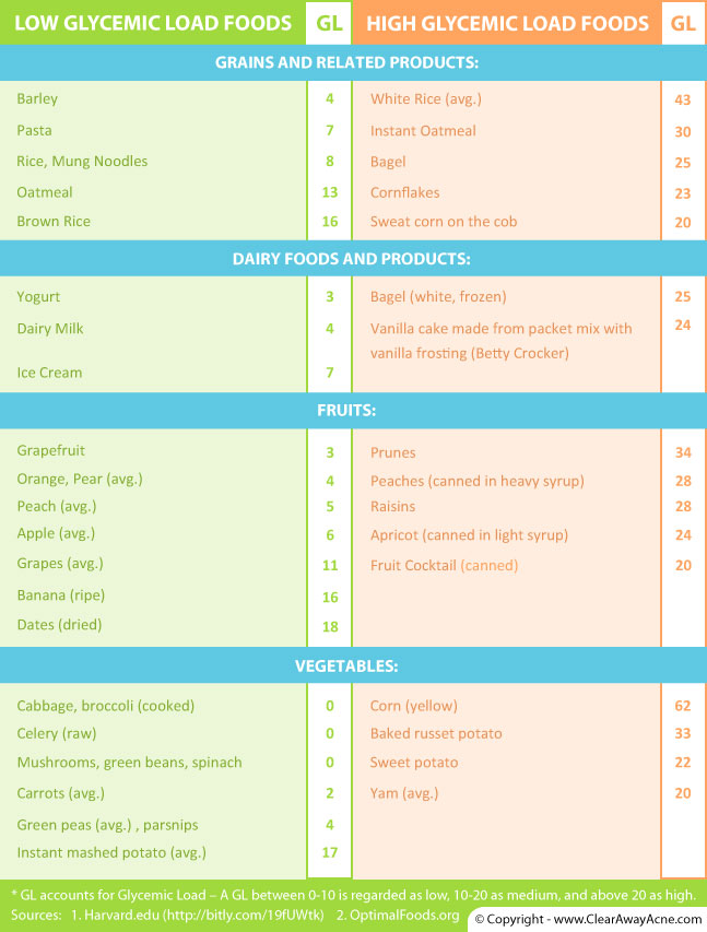 Glycemic load food chart: foods that cause acne.